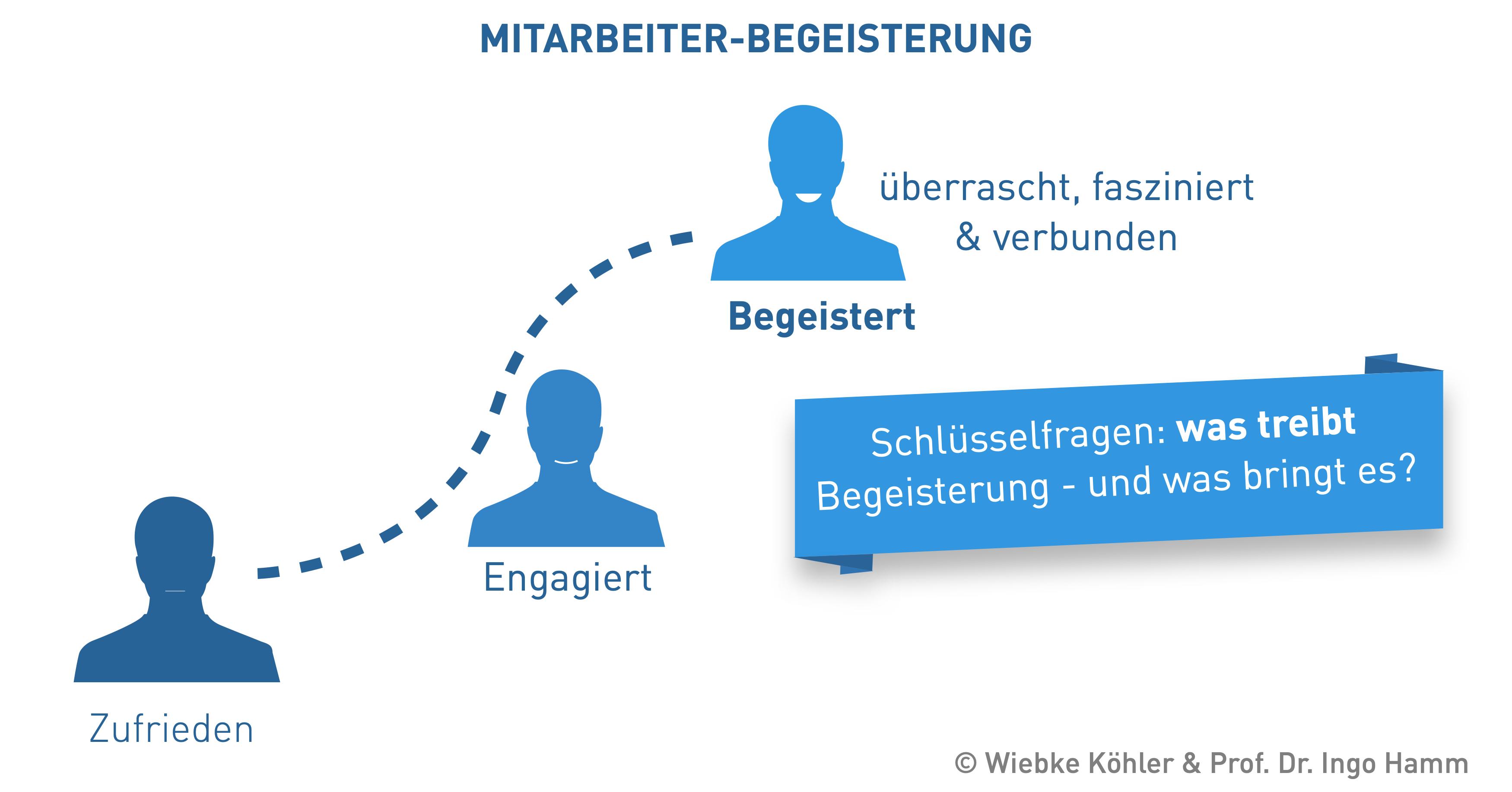 "Forschung - Forschungsprojekt ""Wettbewerbsfaktor Mensch"" - Mitarbeiter-Begeisterung"