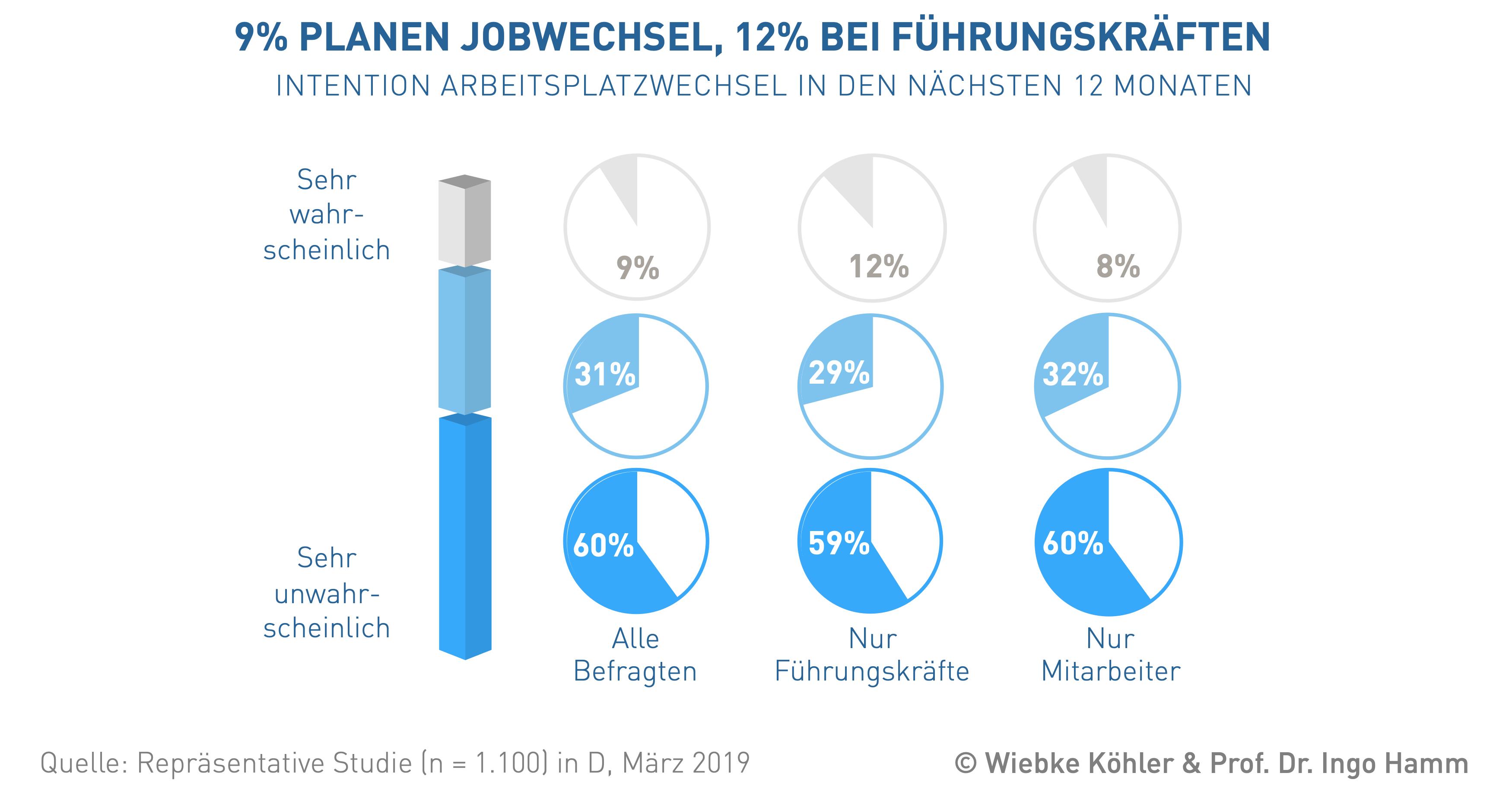 """Forschung - Forschungsprojekt """"Wettbewerbsfaktor Mensch"""" - 9% planen Jobwechsel, 12% bei Führungskräften"""