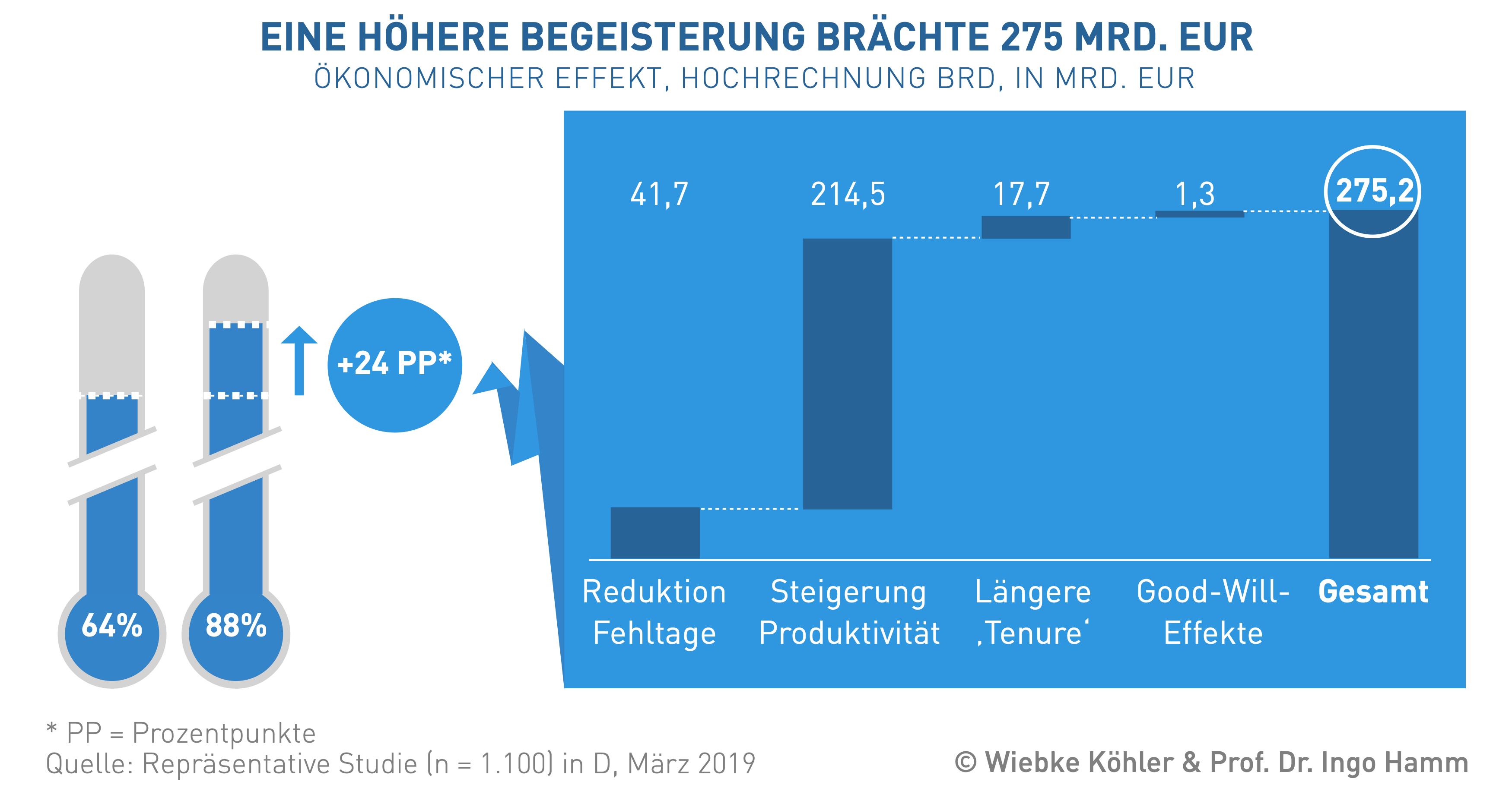 """Forschung - Forschungsprojekt """"Wettbewerbsfaktor Mensch"""" - eine höhere Begeisterung brächte 275 Mrd. EUR"""