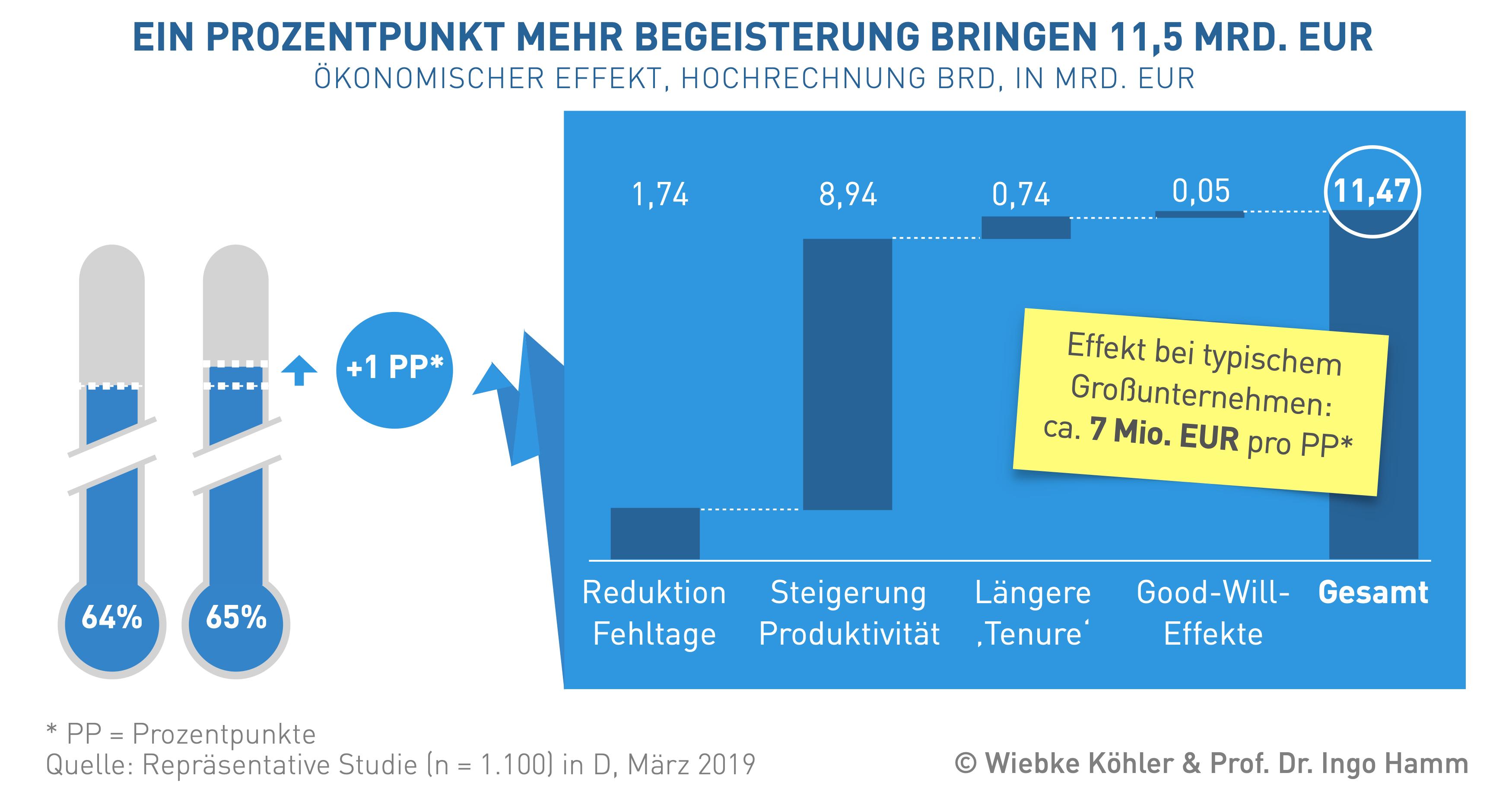 """Forschung - Forschungsprojekt """"Wettbewerbsfaktor Mensch"""" - Ein Prozentpunkt mehr Begeisterung bringen 11,5 Mrd. EUR"""