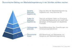 """Forschung - Forschungsprojekt """"Wettbewerbsfaktor Mensch"""" - Ökonomischen Beitrag von Mitarbeiterbegeisterung in vier Schritten sichtbar machen"""