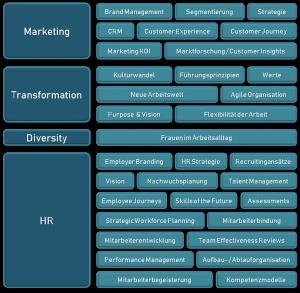 Hier finden Sie eine Übersicht meiner Kompetenzen in den Themenfeldern Marketing, Transformation, Diversity und HR
